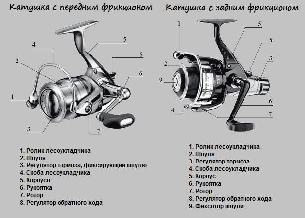 инерционная катушка для спиннинга инструкция